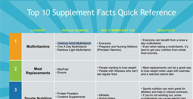 supplement fact sheet
